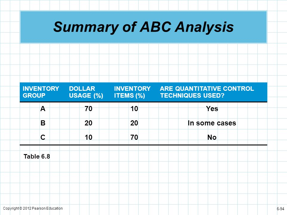 Copyright © 2012 Pearson Education 6-94 Summary of ABC Analysis INVENTORY GROUP DOLLAR USAGE (%) INVENTORY ITEMS (%) ARE QUANTITATIVE CONTROL TECHNIQU