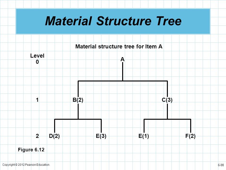 Copyright © 2012 Pearson Education 6-98 Material Structure Tree Material structure tree for Item A A Level 0 1 2 B(2)C(3) D(2)E(3)F(2)E(1) Figure 6.12