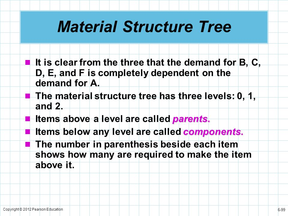 Copyright © 2012 Pearson Education 6-99 Material Structure Tree It is clear from the three that the demand for B, C, D, E, and F is completely depende