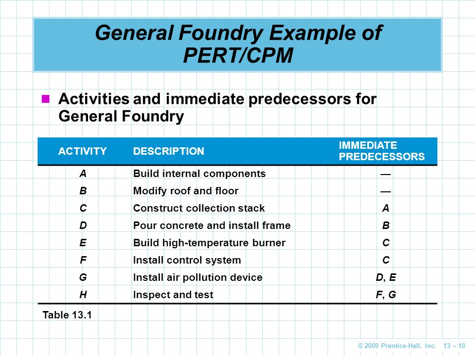 © 2009 Prentice-Hall, Inc. 13 – 10 General Foundry Example of PERT/CPM Activities and immediate predecessors for General Foundry ACTIVITYDESCRIPTION I