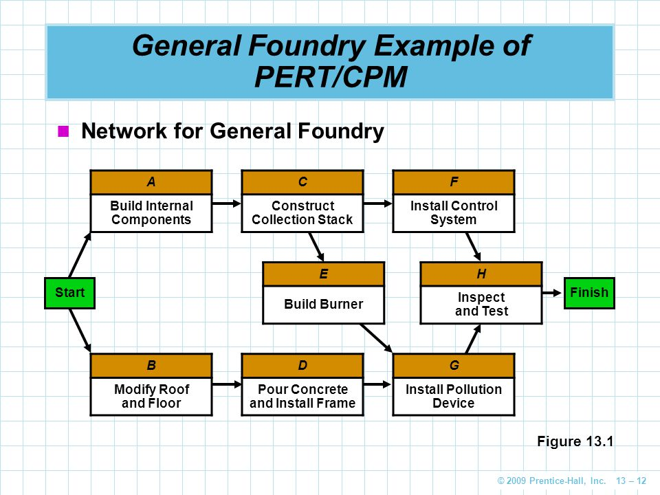 © 2009 Prentice-Hall, Inc. 13 – 12 General Foundry Example of PERT/CPM Network for General Foundry A Build Internal Components H Inspect and Test E Bu