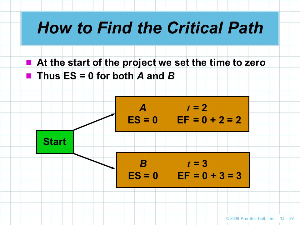 © 2009 Prentice-Hall, Inc. 13 – 22 How to Find the Critical Path At the start of the project we set the time to zero Thus ES = 0 for both A and B Star