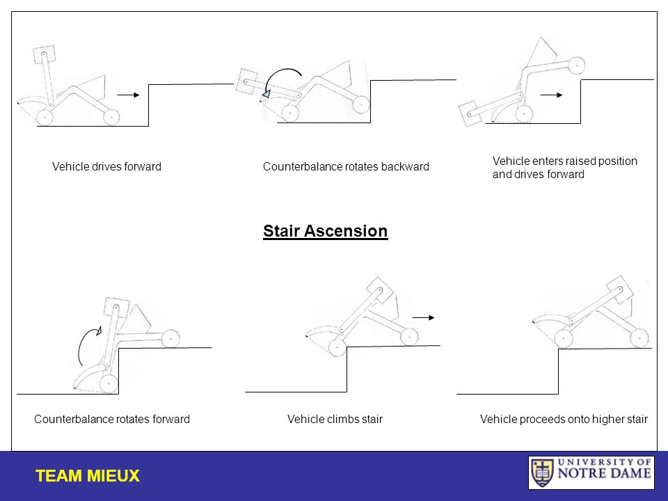 Stair Ascension TEAM MIEUX Vehicle drives forwardCounterbalance rotates backward Vehicle enters raised position and drives forward Counterbalance rotates forwardVehicle climbs stairVehicle proceeds onto higher stair