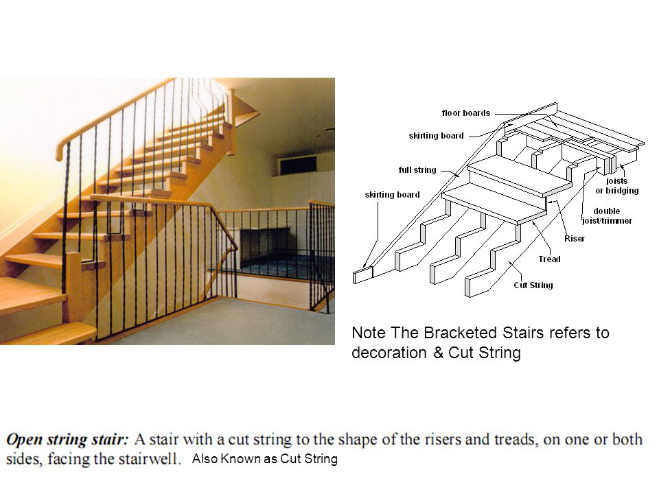 Note The Bracketed Stairs refers to decoration & Cut String Also Known as Cut String