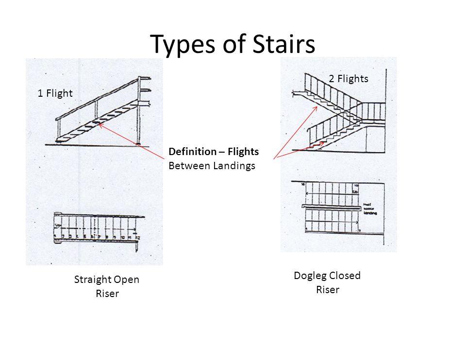 Types of Stairs Straight Open Riser Dogleg Closed Riser Definition – Flights Between Landings 1 Flight 2 Flights