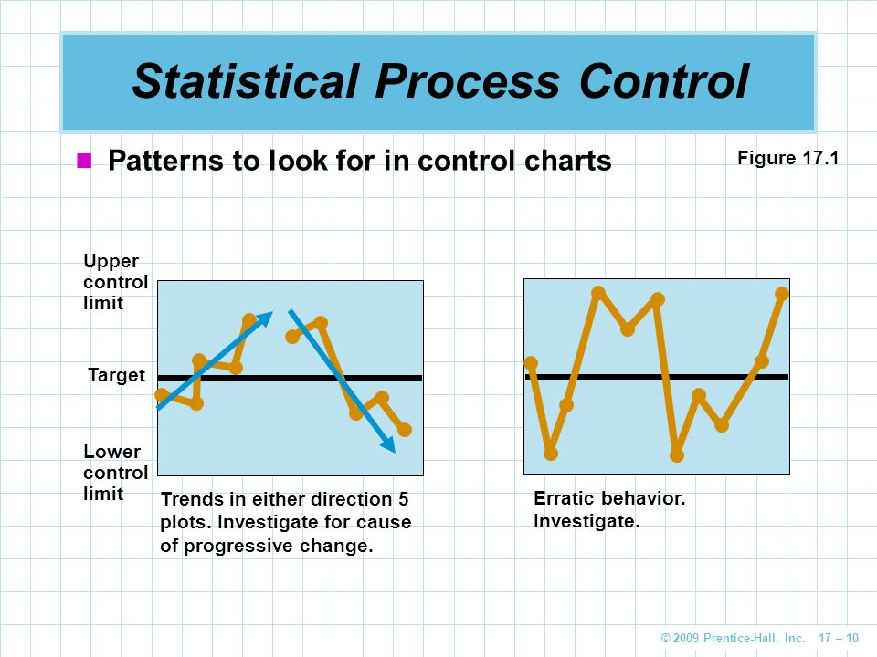 © 2009 Prentice-Hall, Inc. 17 – 10 Statistical Process Control Patterns to look for in control charts Trends in either direction 5 plots. Investigate