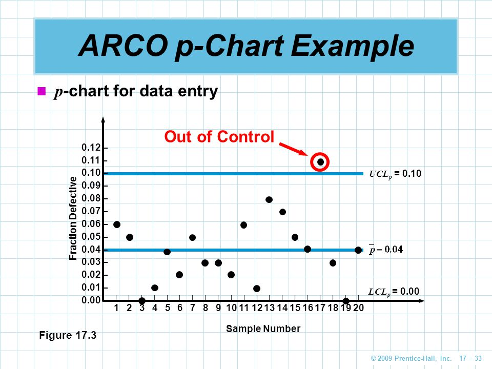 © 2009 Prentice-Hall, Inc. 17 – 33 ARCO p-Chart Example p -chart for data entry UCL p = 0.10 LCL p = 0.00 0.12 – 0.11 – 0.10 – 0.09 – 0.08 – 0.07 – 0.