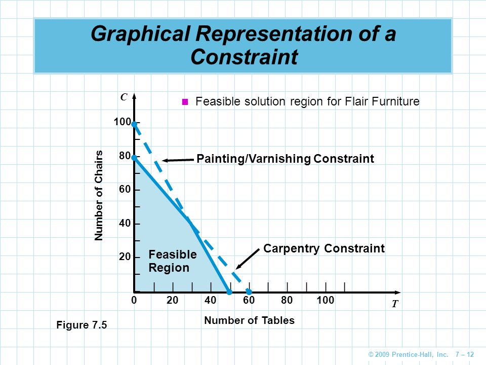 © 2009 Prentice-Hall, Inc. 7 – 12 Graphical Representation of a Constraint 100 – – 80 – – 60 – – 40 – – 20 – – C              020406080100 T Number of