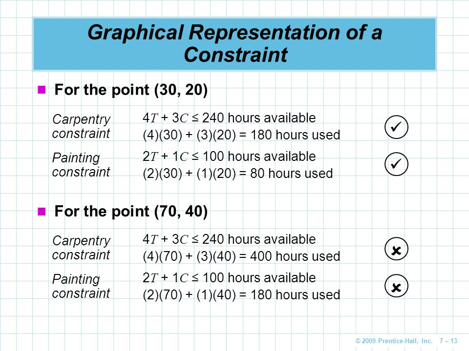 © 2009 Prentice-Hall, Inc. 7 – 13 Graphical Representation of a Constraint For the point (30, 20) Carpentry constraint 4 T + 3 C ≤ 240 hours available