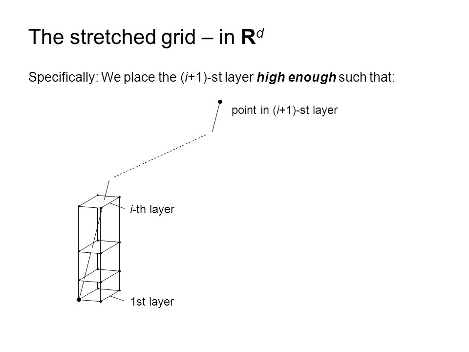 The stretched grid – in R d 1st layer i-th layer point in (i+1)-st layer Specifically: We place the (i+1)-st layer high enough such that: