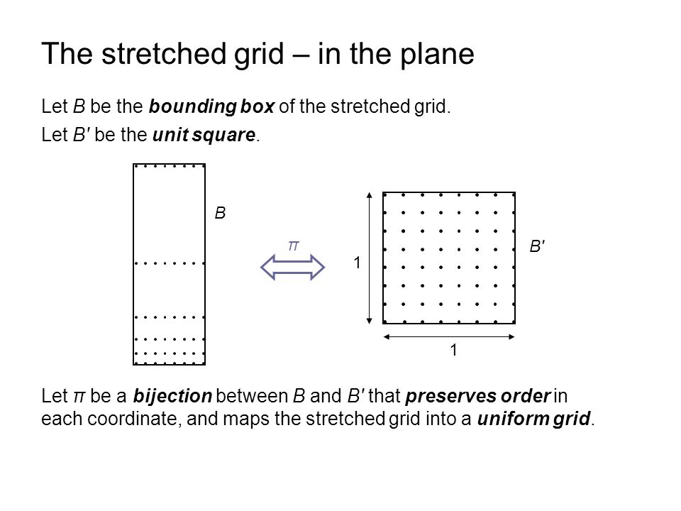 The stretched grid – in the plane Let B be the bounding box of the stretched grid. Let π be a bijection between B and B' that preserves order in each