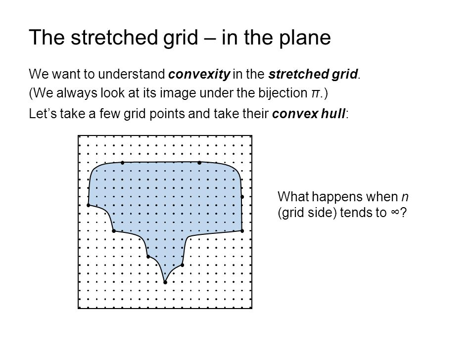 The stretched grid – in the plane We want to understand convexity in the stretched grid. (We always look at its image under the bijection π.) Let's ta