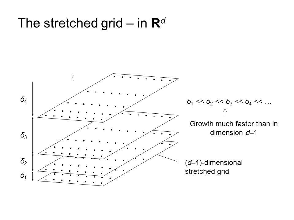 The stretched grid – in R d Growth much faster than in dimension d–1 (d–1)-dimensional stretched grid δ1δ1 δ2δ2 δ3δ3 δ4δ4 … δ 1 << δ 2 << δ 3 << δ 4 <