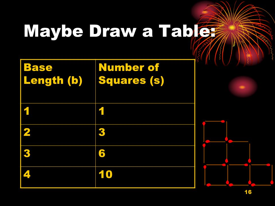16 Maybe Draw a Table: Base Length (b) Number of Squares (s) 11 23 36 410