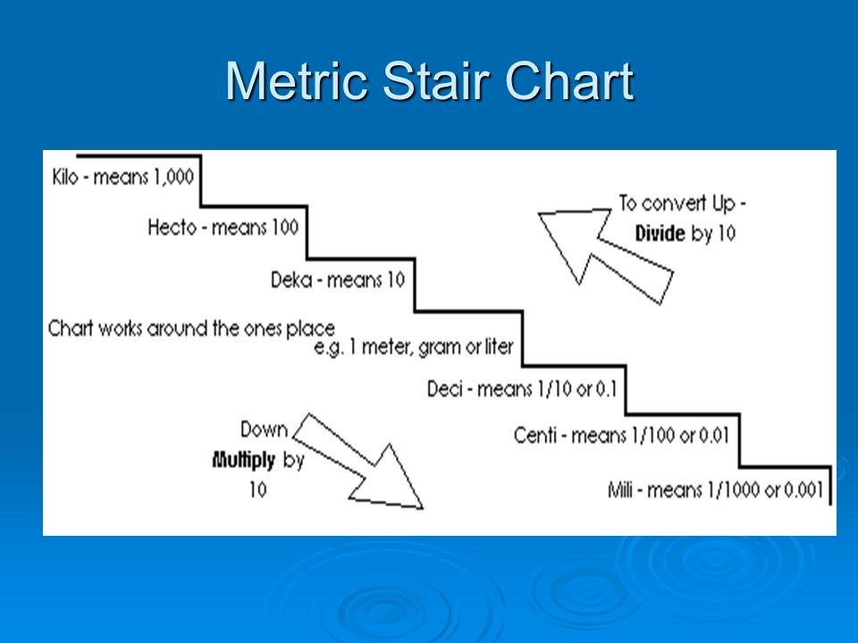 Metric Stair Chart