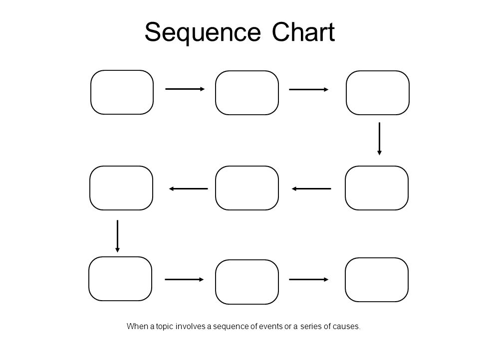 Sequence Chart When a topic involves a sequence of events or a series of causes.