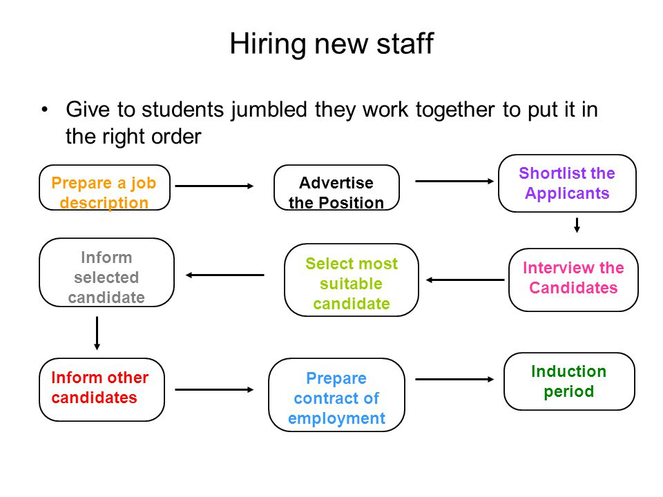 Hiring new staff Give to students jumbled they work together to put it in the right order Prepare a job description Advertise the Position Shortlist t