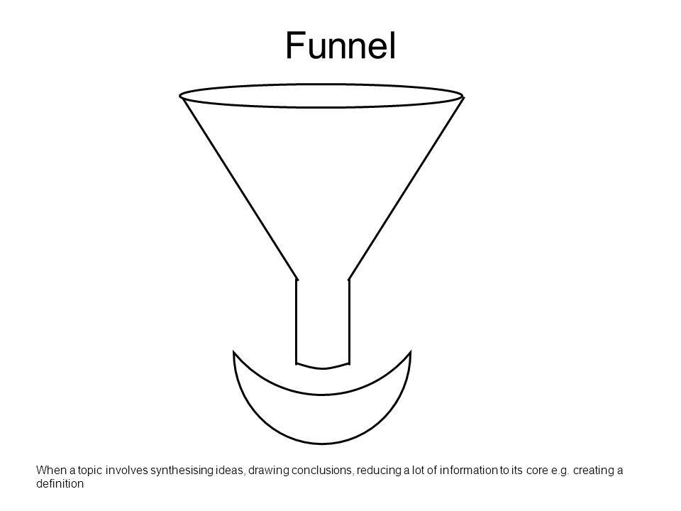 Funnel When a topic involves synthesising ideas, drawing conclusions, reducing a lot of information to its core e.g. creating a definition