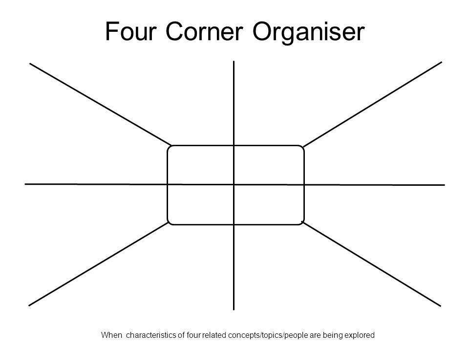 Four Corner Organiser When characteristics of four related concepts/topics/people are being explored