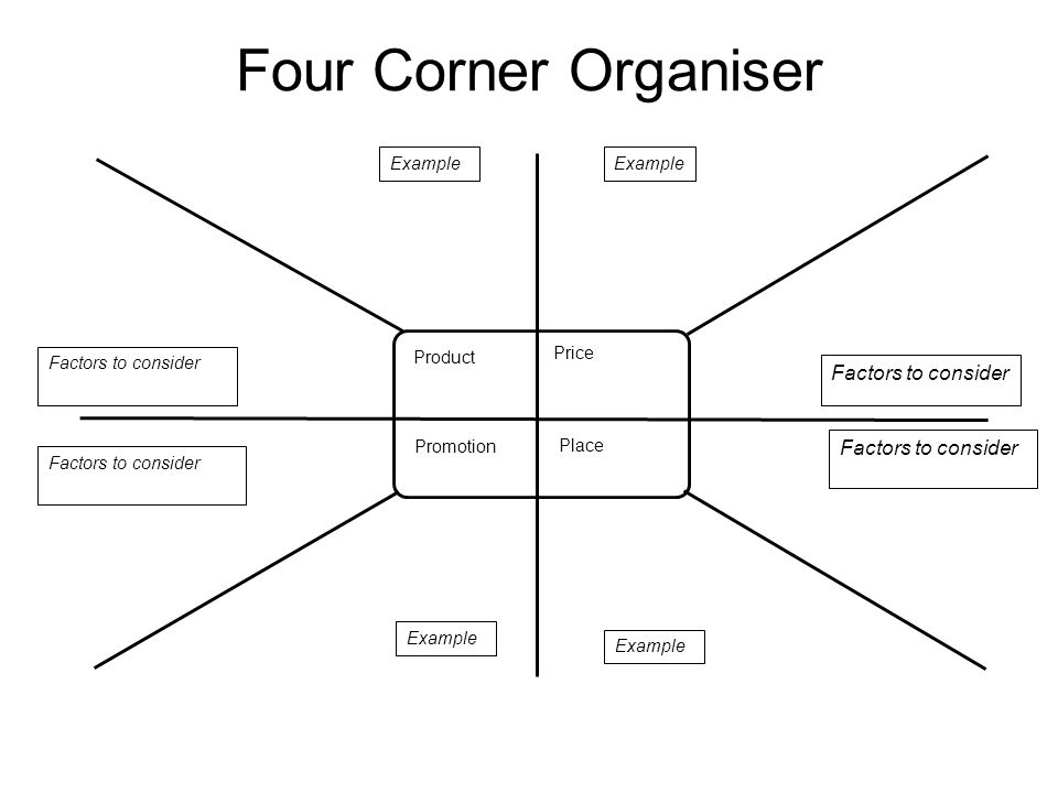 Price Place Promotion Product Four Corner Organiser Example Factors to consider Example