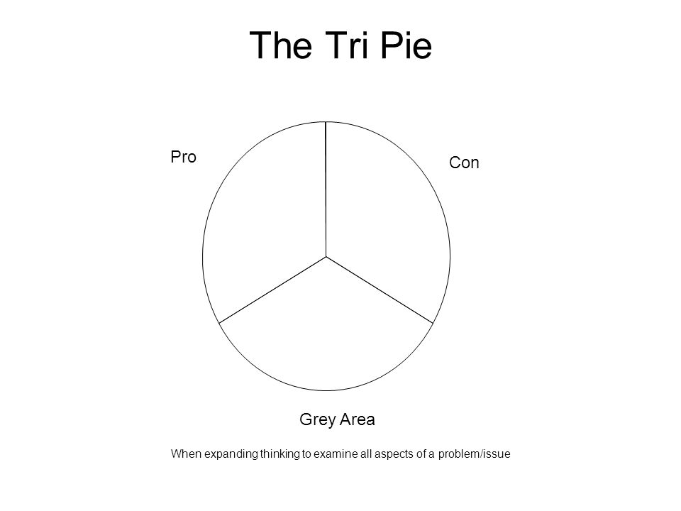 The Tri Pie When expanding thinking to examine all aspects of a problem/issue Pro Con Grey Area