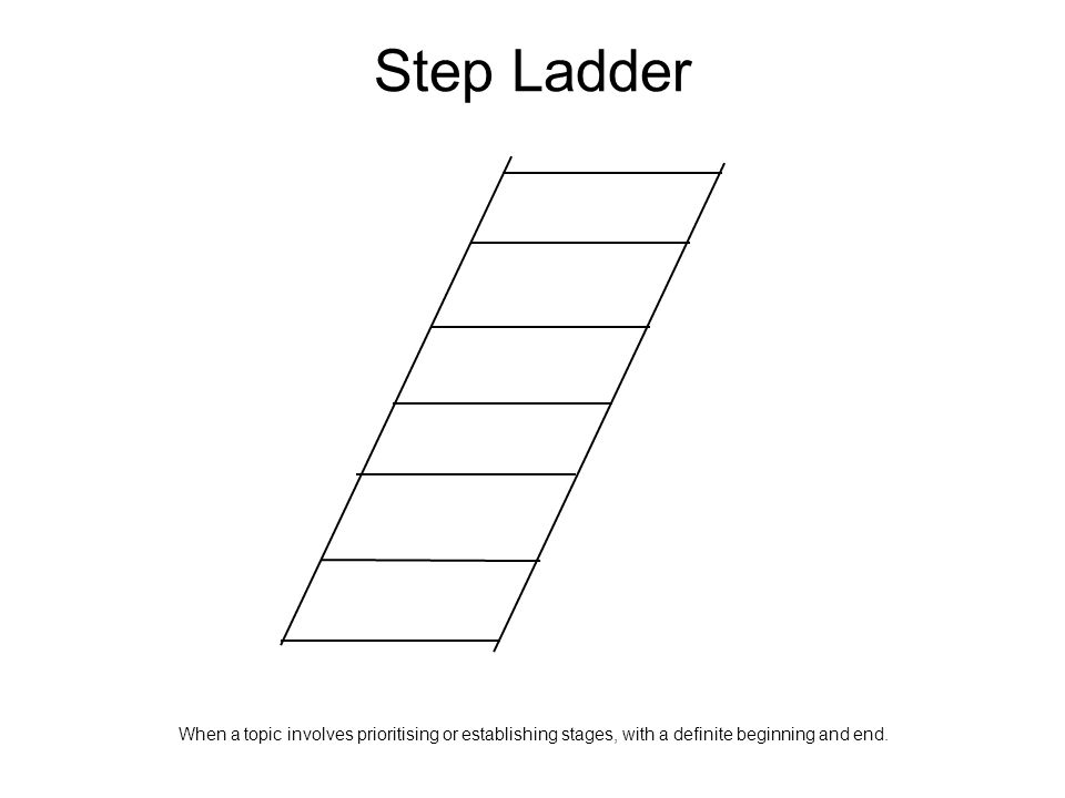 Step Ladder When a topic involves prioritising or establishing stages, with a definite beginning and end.