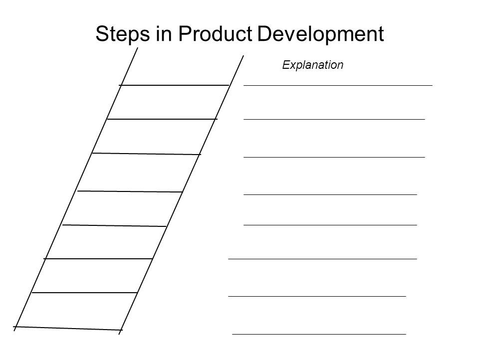 Steps in Product Development Explanation