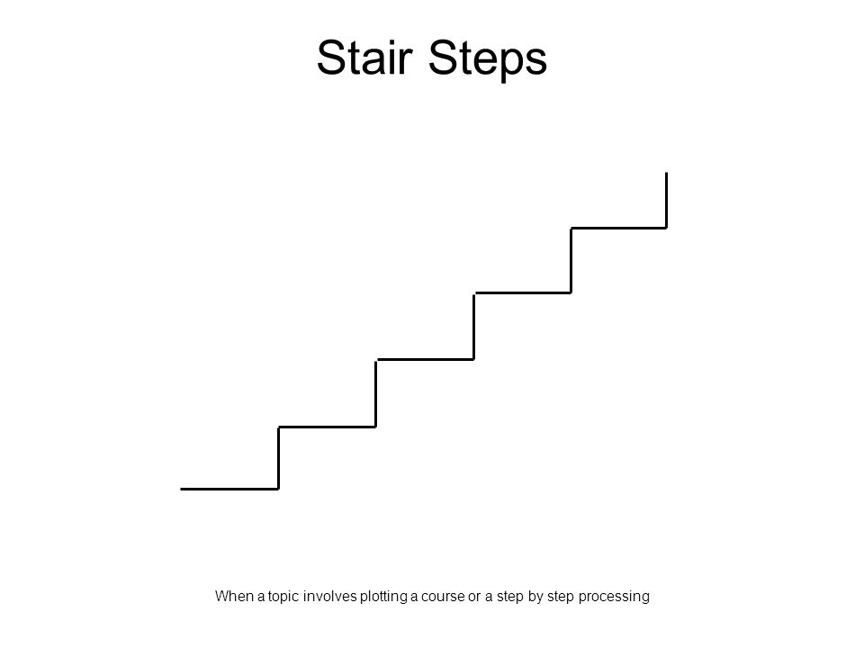 Stair Steps When a topic involves plotting a course or a step by step processing