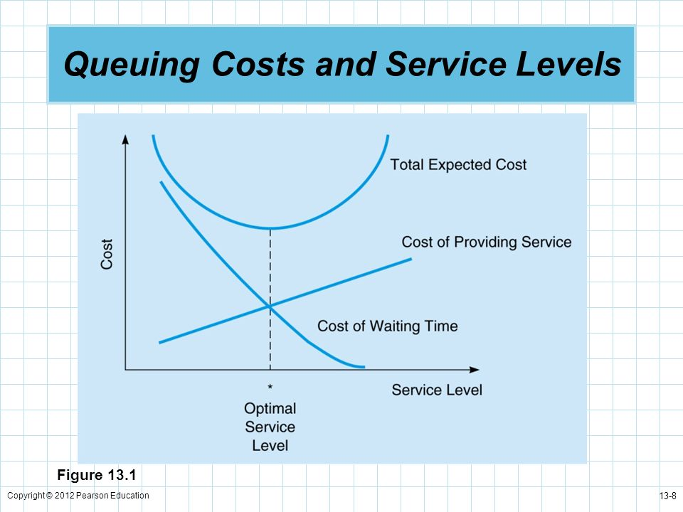 Copyright © 2012 Pearson Education 13-49 Constant Service Time Model (M/D/1) Constant service times are used when customers or units are processed according to a fixed cycle.