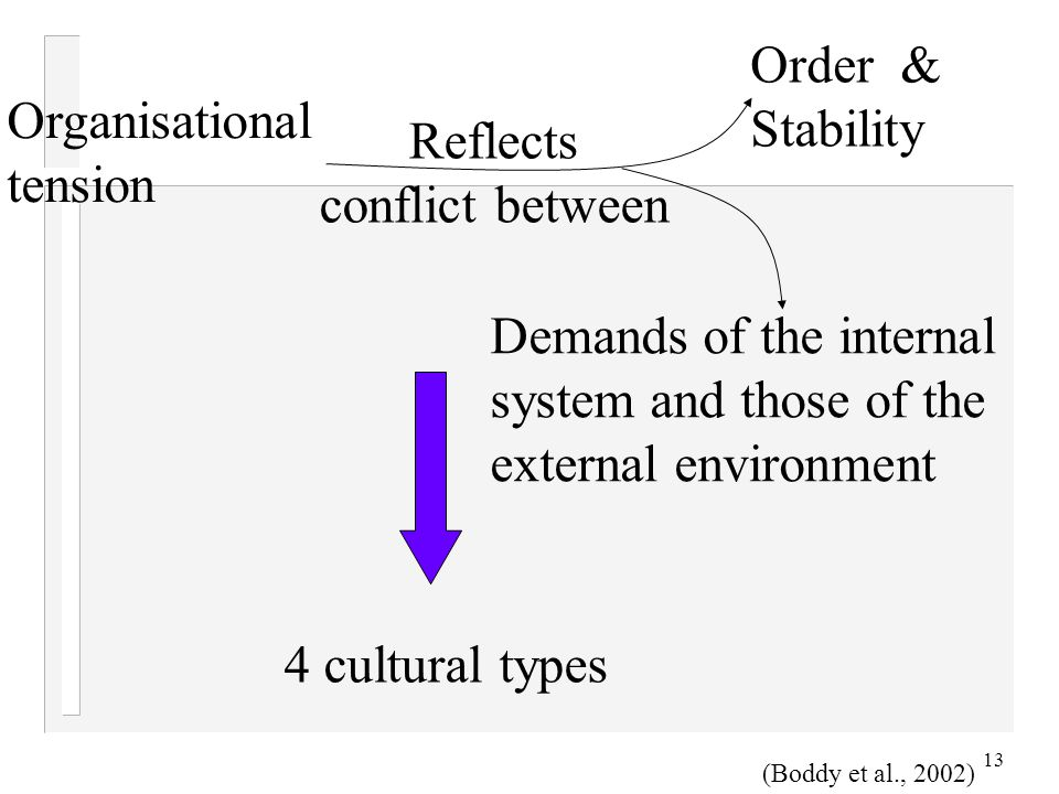13 Organisational tension Reflects conflict between Order & Stability Demands of the internal system and those of the external environment 4 cultural