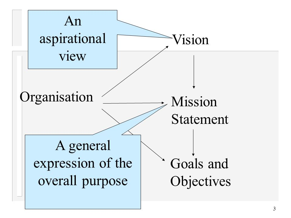 3 Organisation Vision Mission Statement Goals and Objectives An aspirational view A general expression of the overall purpose