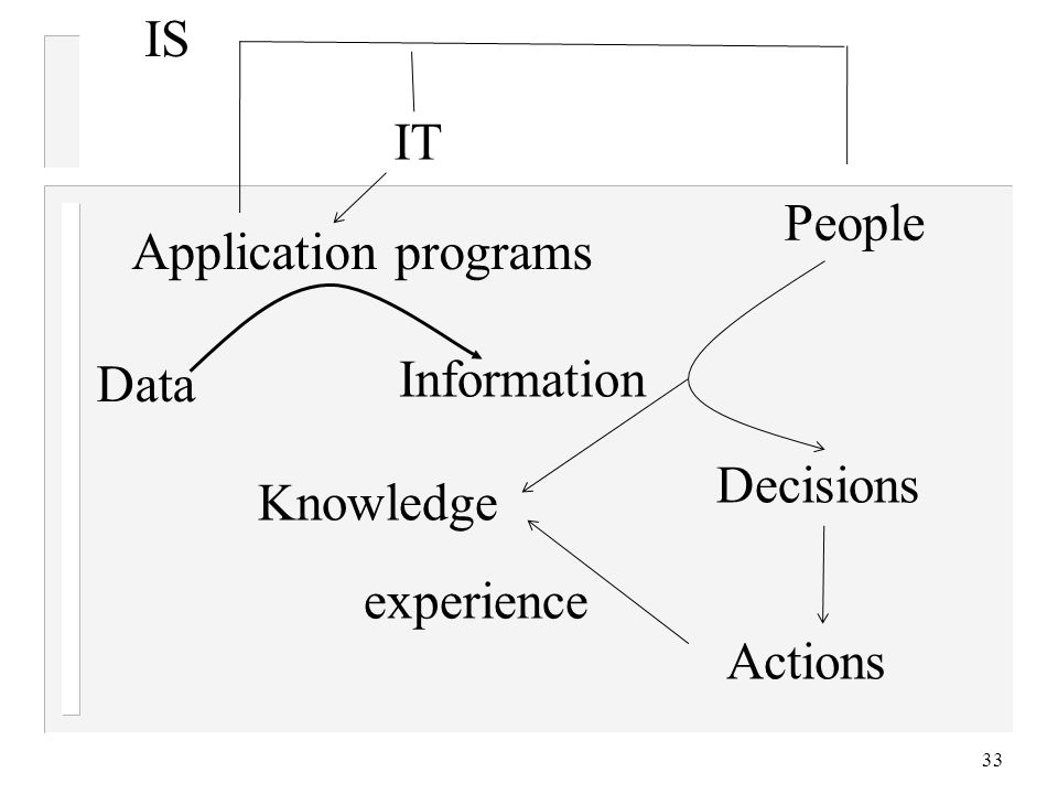 33 Application programs IS IT Data Information People Decisions Actions experience Knowledge