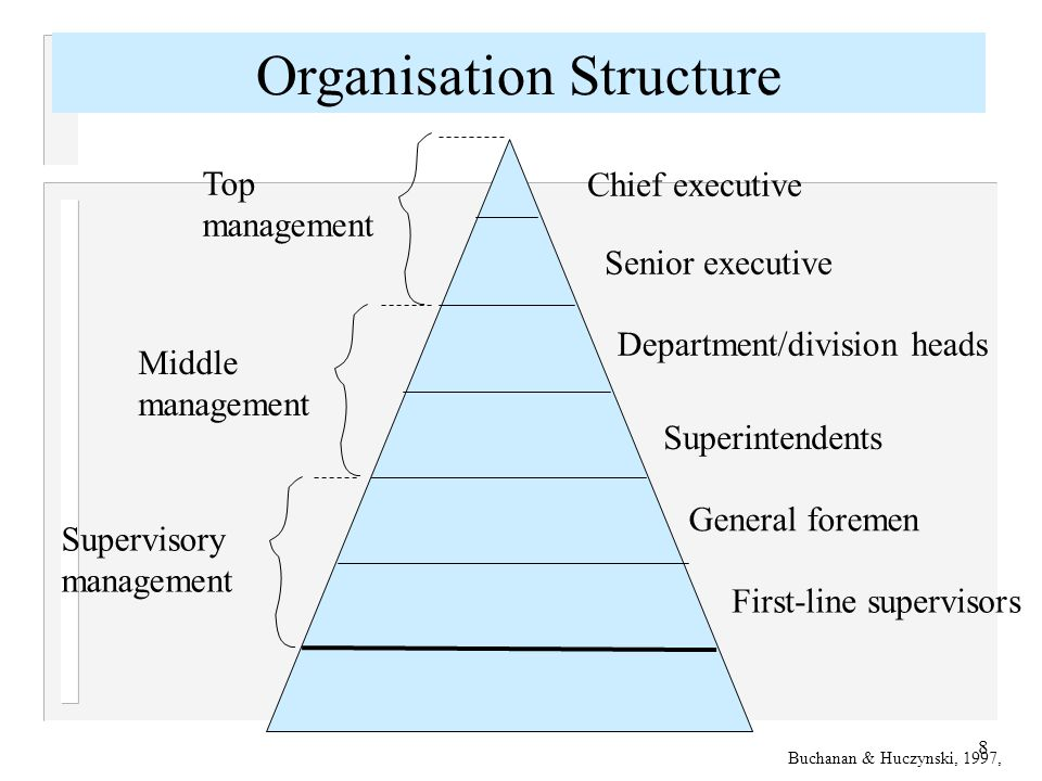 9 Organisation Culture What is meant by the term 'Culture'.