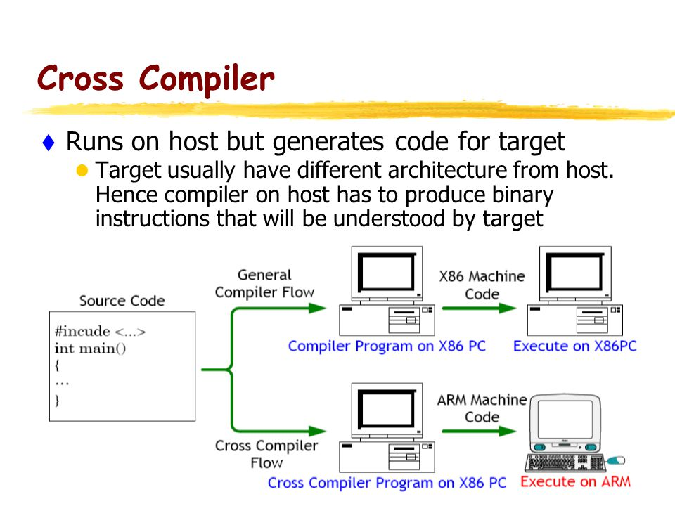 16 Cross Compiler  Runs on host but generates code for target Target usually have different architecture from host. Hence compiler on host has to pro