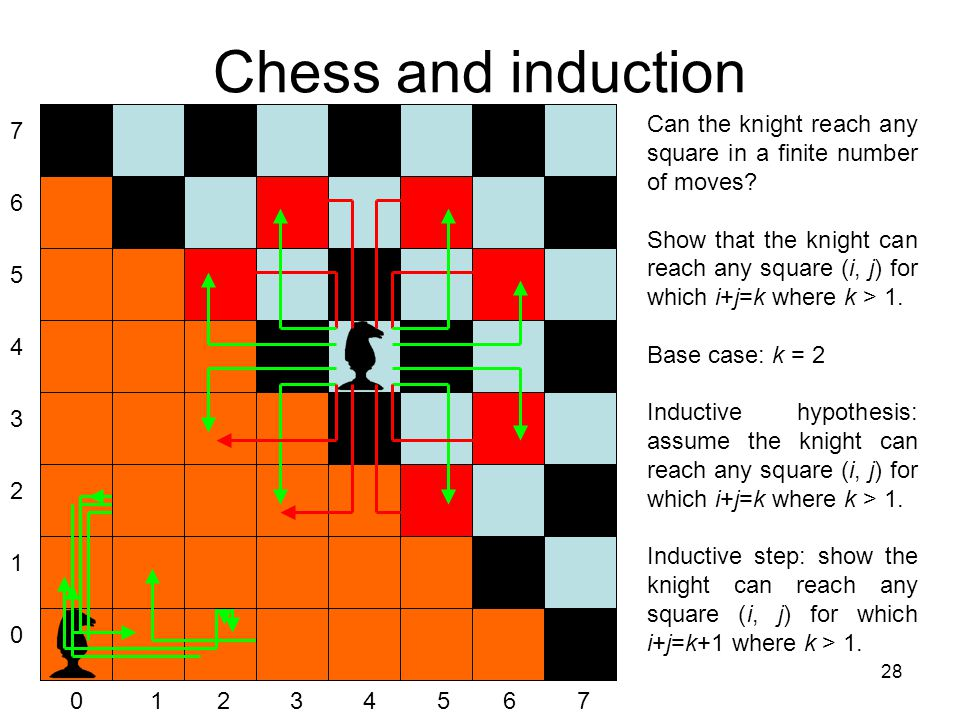 28 Chess and induction 7654321076543210 0 1 2 3 4 5 6 7 Can the knight reach any square in a finite number of moves.