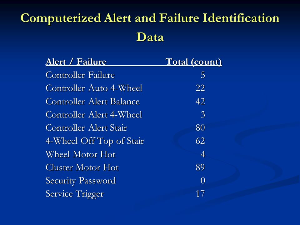 Computerized Alert and Failure Identification Data Alert / FailureTotal (count) Controller Failure 5 Controller Auto 4-Wheel 22 Controller Alert Balance42 Controller Alert 4-Wheel 3 Controller Alert Stair80 4-Wheel Off Top of Stair62 Wheel Motor Hot 4 Cluster Motor Hot89 Security Password 0 Service Trigger 17