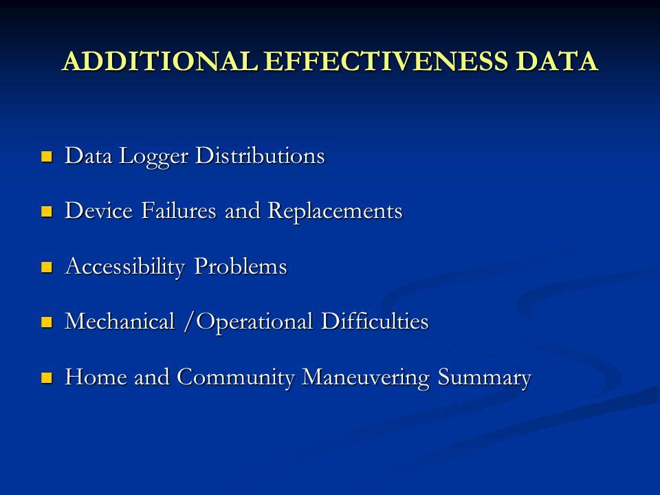 ADDITIONAL EFFECTIVENESS DATA Data Logger Distributions Data Logger Distributions Device Failures and Replacements Device Failures and Replacements Ac