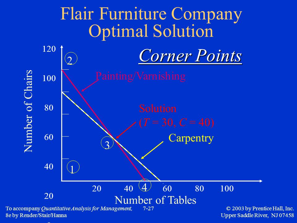 To accompany Quantitative Analysis for Management, 8e by Render/Stair/Hanna 7-27© 2003 by Prentice Hall, Inc. Upper Saddle River, NJ 07458 Flair Furni