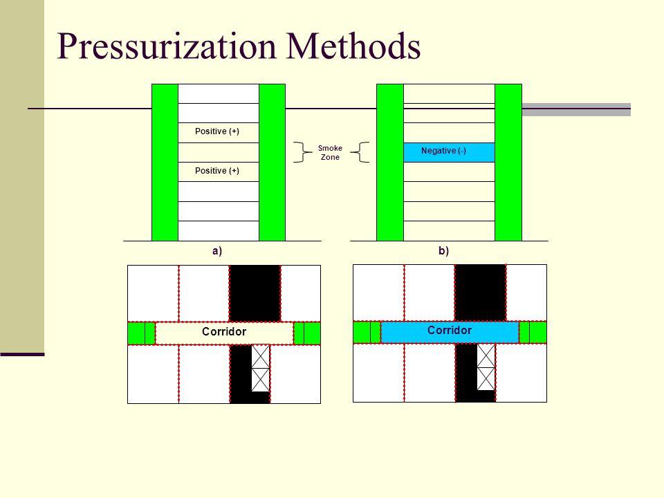 Pressurization Methods Negative (-) b) Positive (+) a) Smoke Zone Corridor