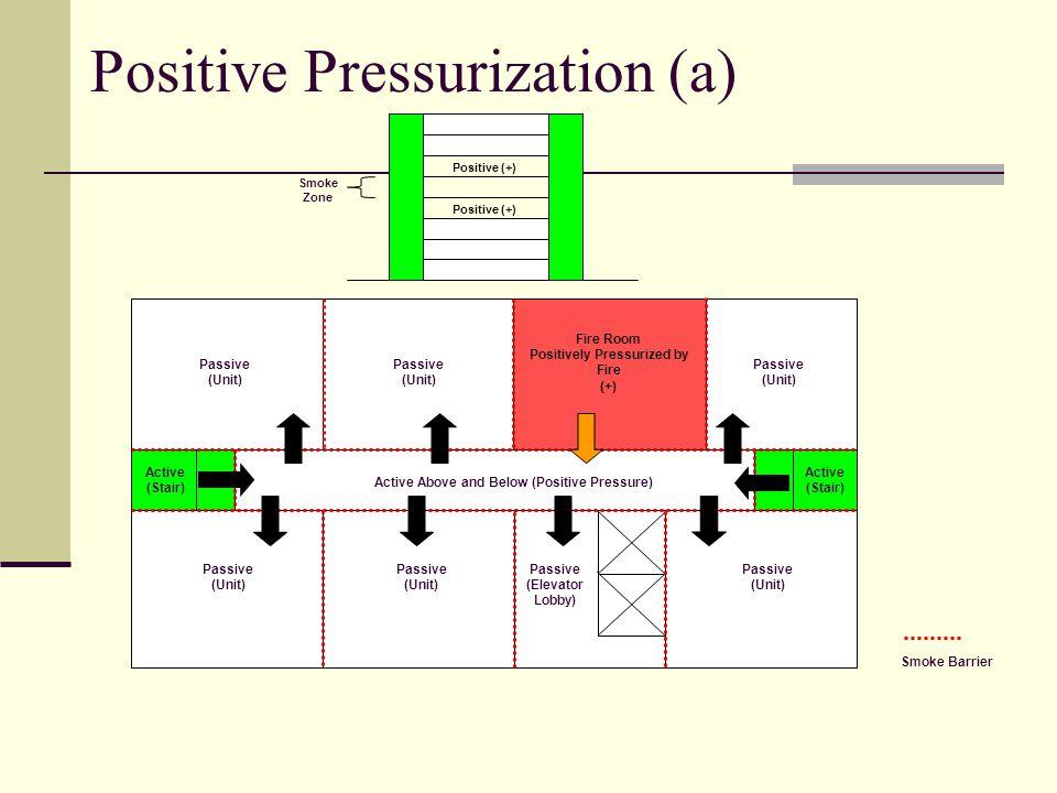 Positive Pressurization (a) Passive (Unit) Passive (Unit) Passive (Unit) Passive (Elevator Lobby) Passive (Unit) Passive (Unit) Fire Room Positively Pressurized by Fire (+) Passive (Unit) Active (Stair) Active (Stair) Active Above and Below (Positive Pressure) Smoke Barrier Positive (+) Smoke Zone