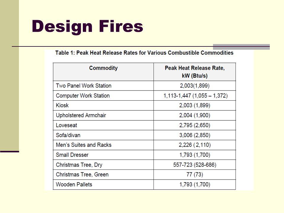 Design Fires