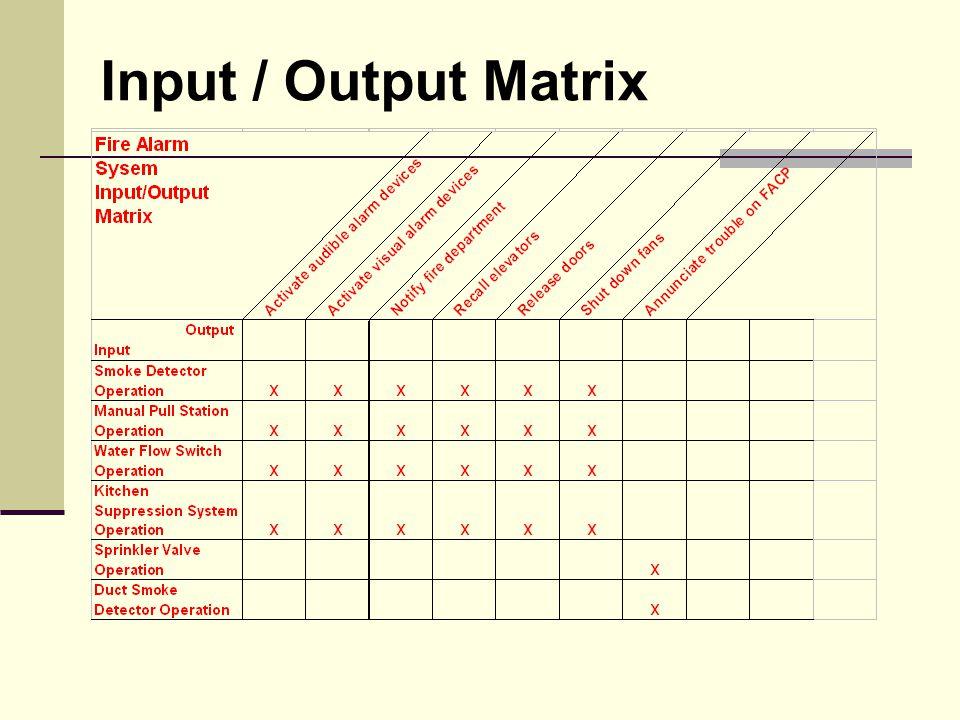 Input / Output Matrix