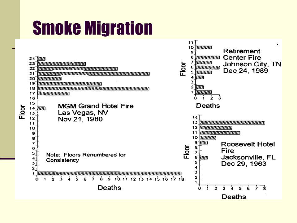 Smoke Migration