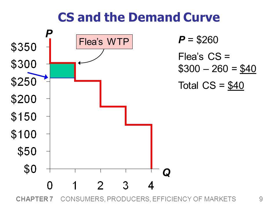 9 CHAPTER 7 CONSUMERS, PRODUCERS, EFFICIENCY OF MARKETS CS and the Demand Curve P Q Flea's WTP P = $260 Flea's CS = $300 – 260 = $40 Total CS = $40