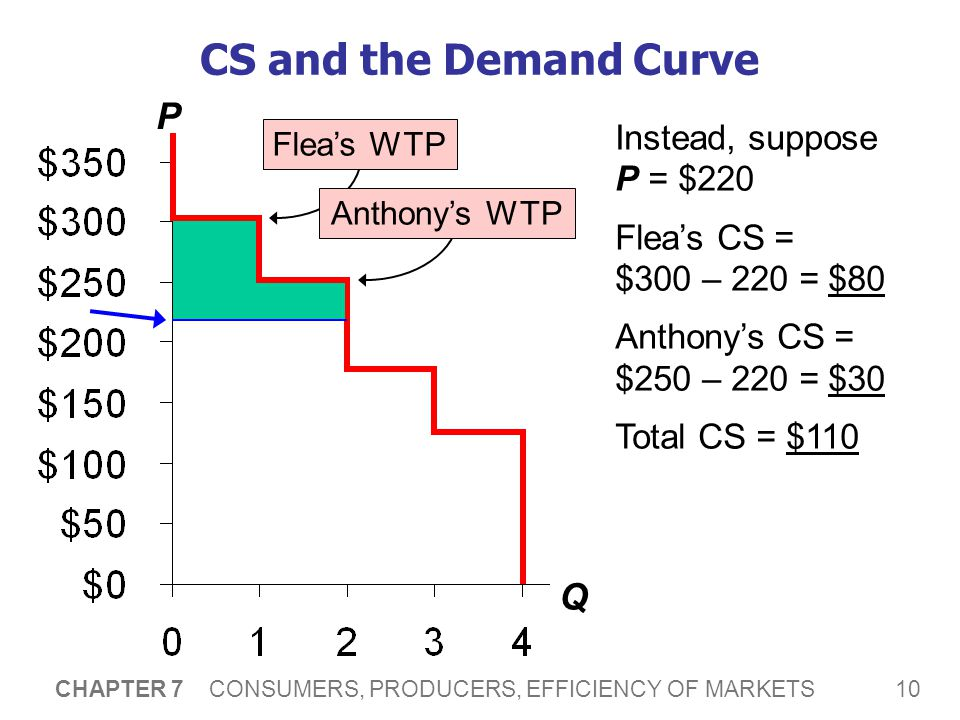 10 CHAPTER 7 CONSUMERS, PRODUCERS, EFFICIENCY OF MARKETS CS and the Demand Curve P Q Flea's WTPAnthony's WTP Instead, suppose P = $220 Flea's CS = $30