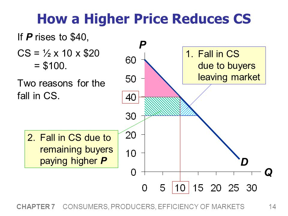 14 CHAPTER 7 CONSUMERS, PRODUCERS, EFFICIENCY OF MARKETS P Q How a Higher Price Reduces CS D If P rises to $40, CS = ½ x 10 x $20 = $100. Two reasons