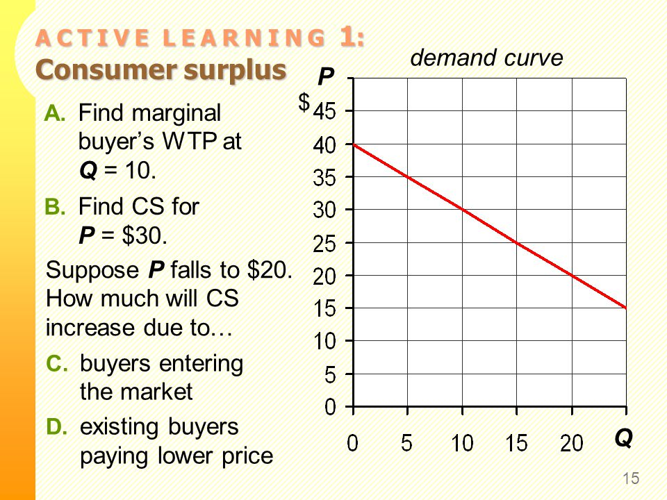 A C T I V E L E A R N I N G 1 : Consumer surplus 15 P $ Q demand curve A. Find marginal buyer's WTP at Q = 10. B. Find CS for P = $30. Suppose P falls