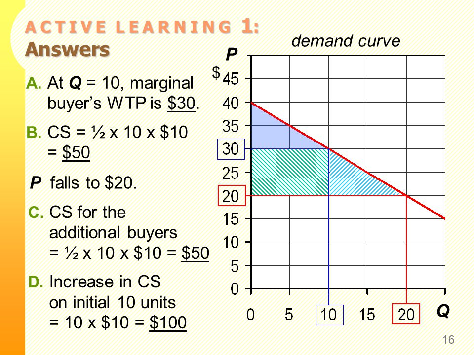 A C T I V E L E A R N I N G 1 : Answers 16 P $ Q demand curve A. At Q = 10, marginal buyer's WTP is $30. B. CS = ½ x 10 x $10 = $50 P falls to $20. C.