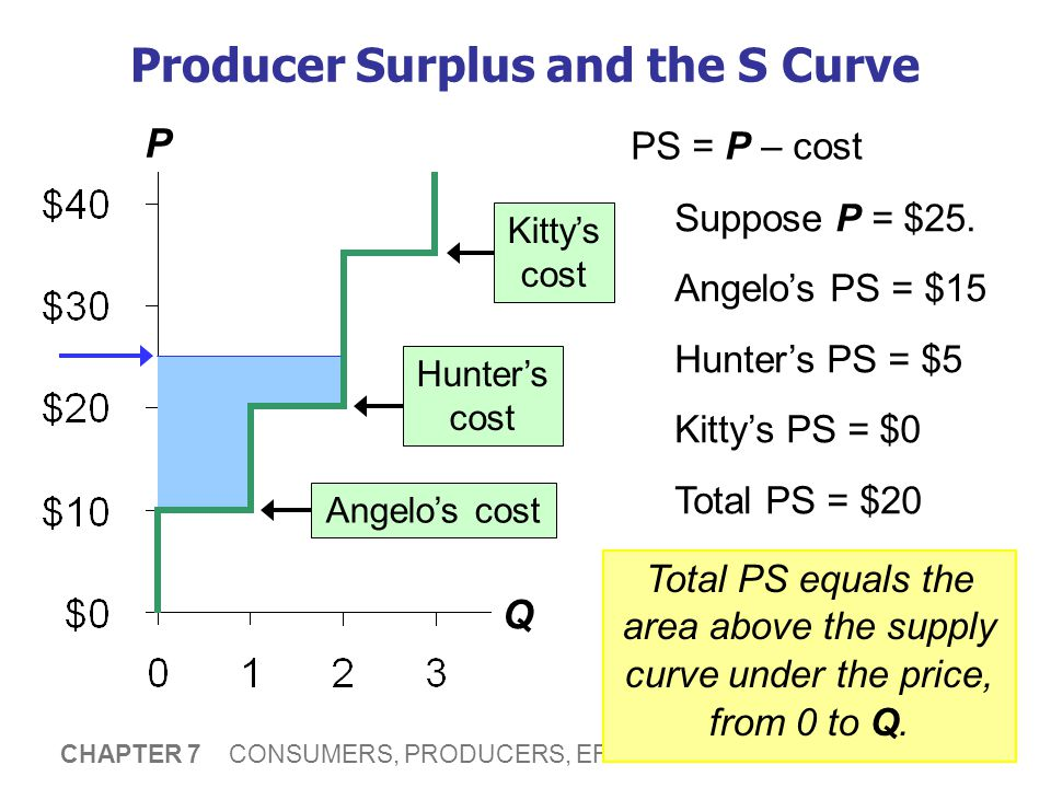 22 CHAPTER 7 CONSUMERS, PRODUCERS, EFFICIENCY OF MARKETS Producer Surplus and the S Curve P Q PS = P – cost Suppose P = $25. Angelo's PS = $15 Hunter'