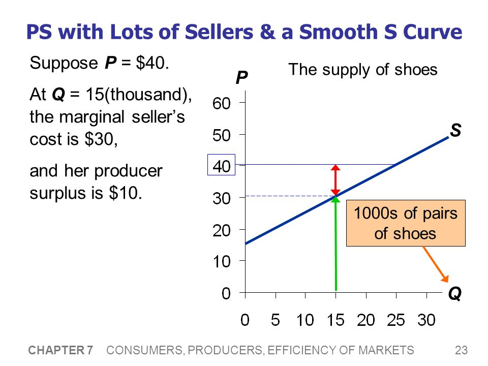 23 CHAPTER 7 CONSUMERS, PRODUCERS, EFFICIENCY OF MARKETS P Q PS with Lots of Sellers & a Smooth S Curve The supply of shoes S 1000s of pairs of shoes